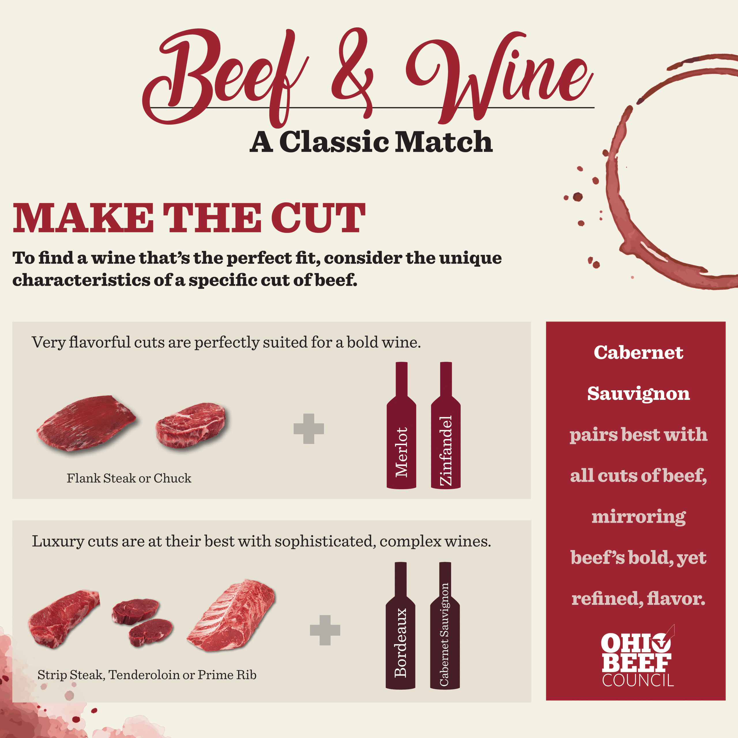Wondering what wine to pair with your beef meal? This is a great guide!